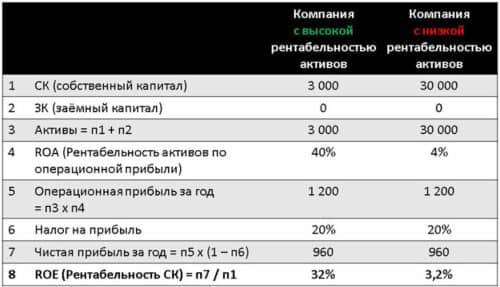 Рентабельность активов компании