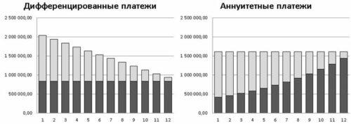 Платежи по кредиты: дифференцированные и аннуитетные